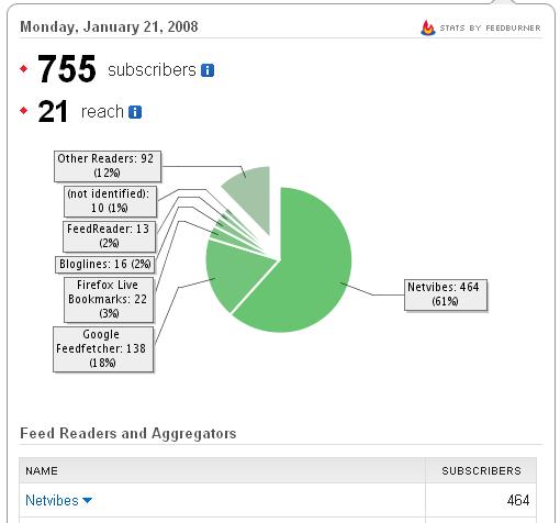 Ginger, le Netvibes 2.0 qui boost votre nombre d'abonnés feedburner !